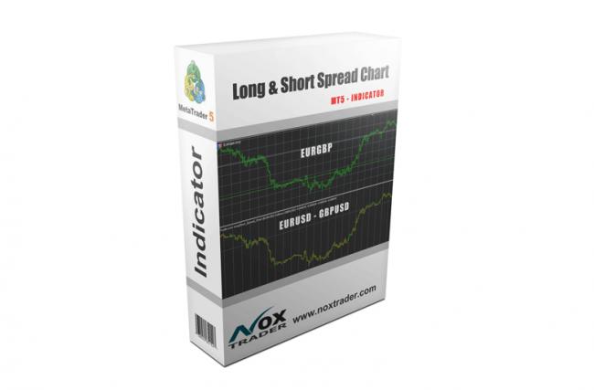 Indicador: Long & Short Spread Chart