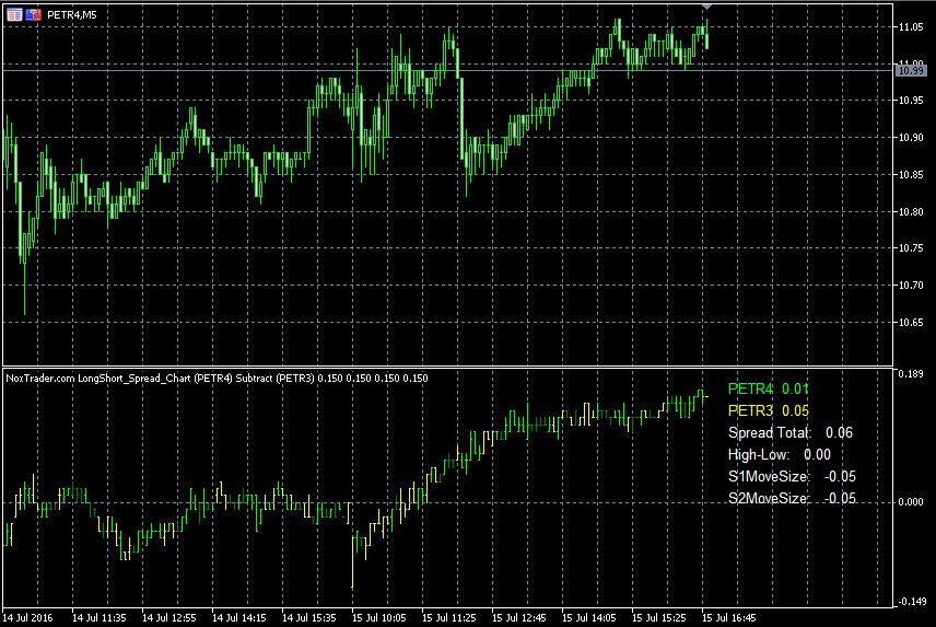 Long & Short Spread Chart - Screen 3