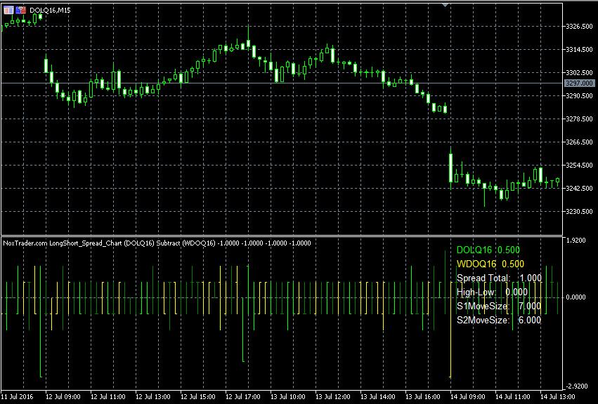 Long & Short Spread Chart - Screen2